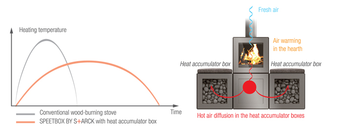 speetbox-heat-accumulator-box-technic
